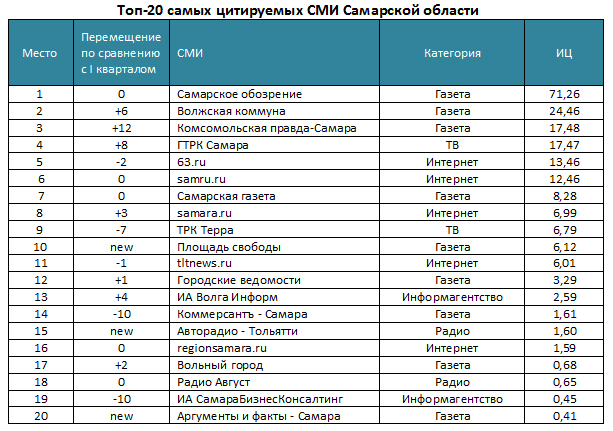 Топ-20 самых цитируемых СМИ Самарской области