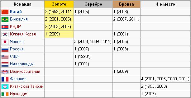 Медальная таблица соревнований по футболу на Универсиадах (женщины)