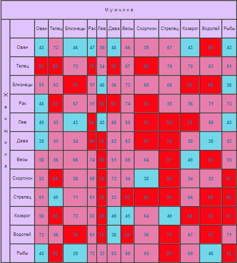 совместимость знаком зодиака в любви таблица
