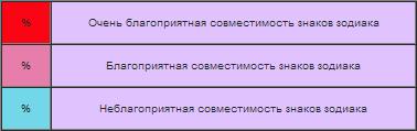 Гороскоп совместимости знаков зодиака.