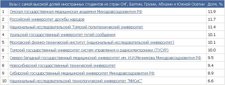 Вузы с самой высокой долей иностранных студентов из стран СНГ, Балтии, Грузии, Абхазии и Южной Осетии