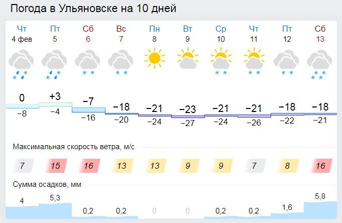 В Ульяновск вновь придут аномальные холода
