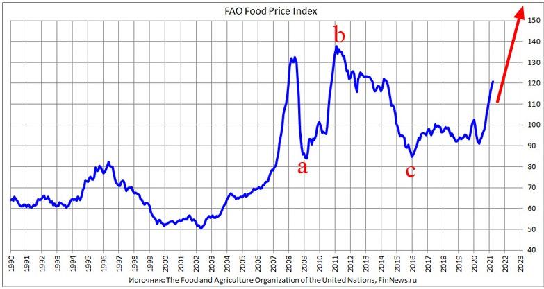 Индекс продовольственных цен