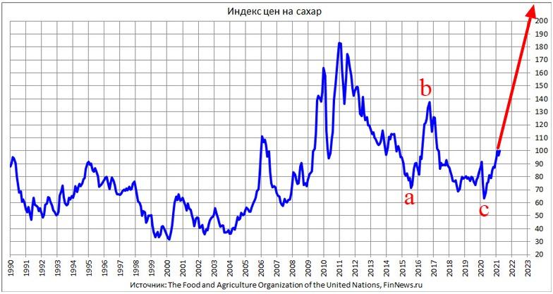 Возможна ли революция в России из-за роста цена на продовольствие?